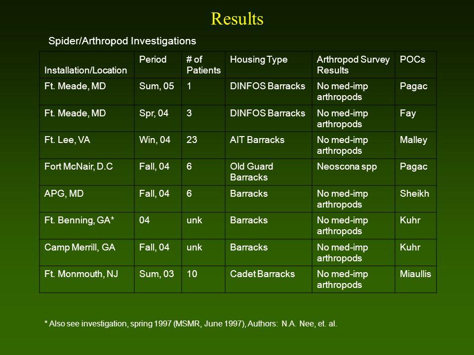 Spider/Arthropod Investigations Installation/Location Period# of Patients Housing TypeArthropod Survey Results POCs Ft. Meade, MDSum, 051DINFOS Barrac