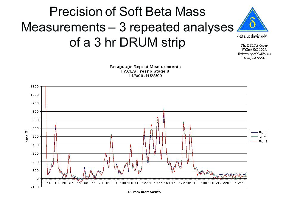 Precision of Soft Beta Mass Measurements – 3 repeated analyses of a 3 hr DRUM strip