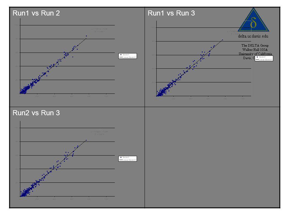 Run1 vs Run 2Run1 vs Run 3 Run2 vs Run 3