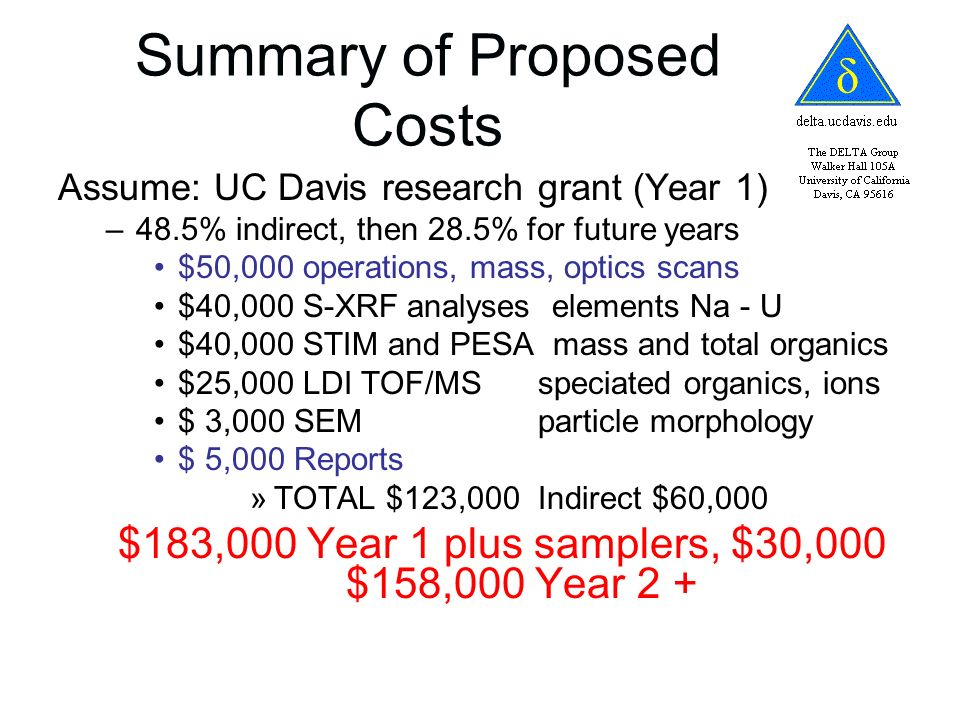 Summary of Proposed Costs Assume: UC Davis research grant (Year 1) –48.5% indirect, then 28.5% for future years $50,000 operations, mass, optics scans