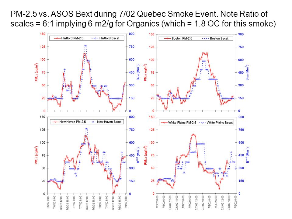 PM-2.5 vs. ASOS Bext during 7/02 Quebec Smoke Event.