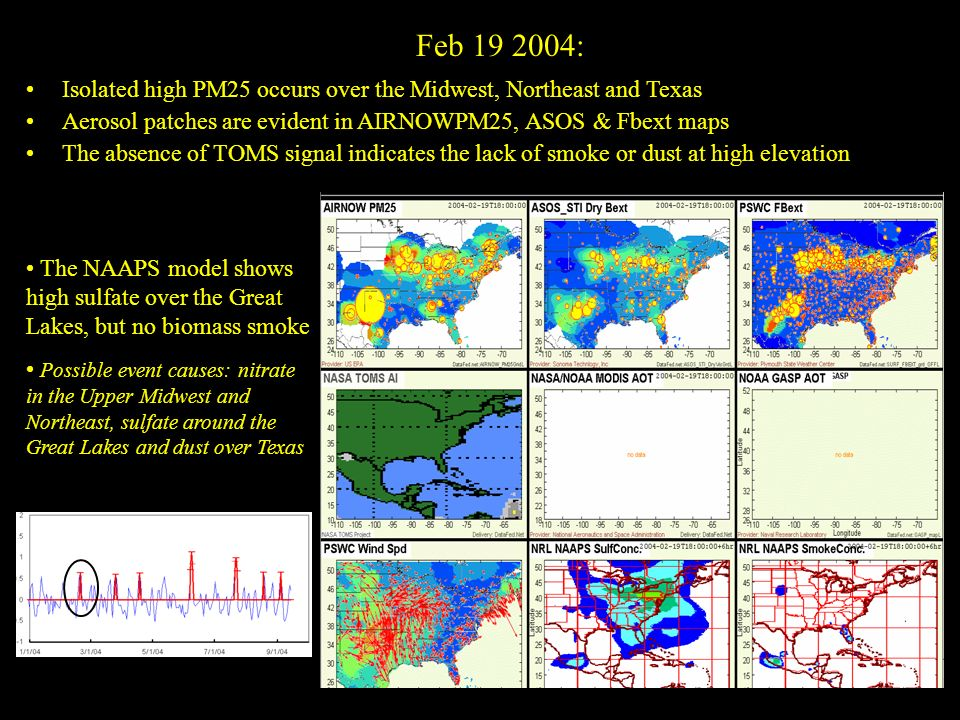 Feb 19 2004: Isolated high PM25 occurs over the Midwest, Northeast and Texas Aerosol patches are evident in AIRNOWPM25, ASOS & Fbext maps The absence of TOMS signal indicates the lack of smoke or dust at high elevation The high surface wind speed over Texas, hints on possible dust storm activity The NAAPS model shows high sulfate over the Great Lakes, but no biomass smoke Possible event causes: nitrate in the Upper Midwest and Northeast, sulfate around the Great Lakes and dust over Texas