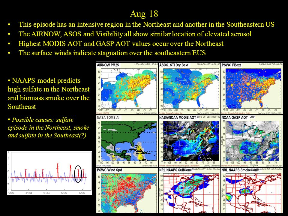 Aug 18 This episode has an intensive region in the Northeast and another in the Southeastern US The AIRNOW, ASOS and Visibility all show similar location of elevated aerosol Highest MODIS AOT and GASP AOT values occur over the Northeast The surface winds indicate stagnation over the southeastern EUS NAAPS model predicts high sulfate in the Northeast and biomass smoke over the Southeast Possible causes: sulfate episode in the Northeast, smoke and sulfate in the Southeast(?)