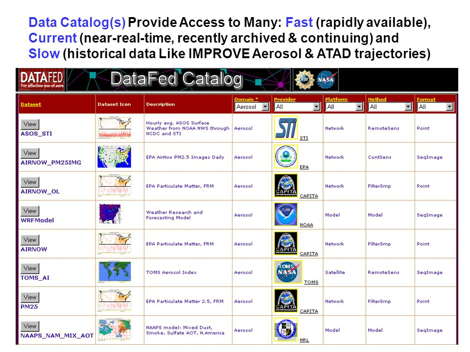 Data Catalog(s) Provide Access to Many: Fast (rapidly available), Current (near-real-time, recently archived & continuing) and Slow (historical data Like IMPROVE Aerosol & ATAD trajectories)