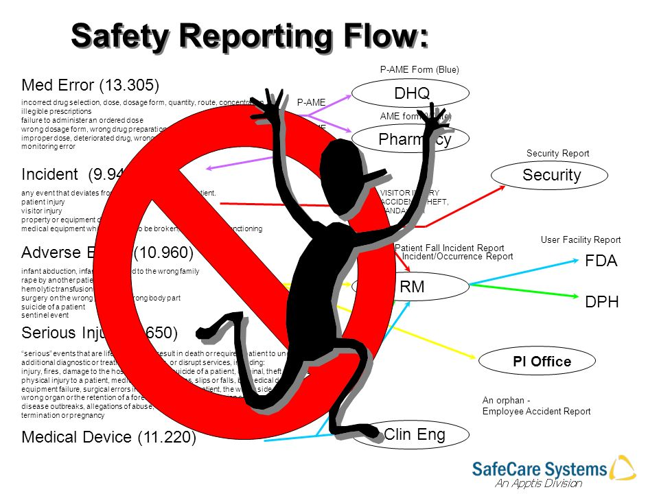 Med Error (13.305) Serious Injury (9.650) Adverse Event (10.960) Incident (9.941) Medical Device (11.220) Pharmacy DHQ Security RM FDA DPH Clin Eng any event that deviates from the routine care of the patient.