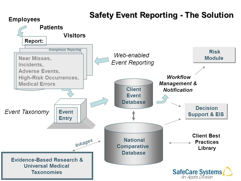 Evidence-Based Research & Universal Medical Taxonomies Client Best Practices Library Patients Employees Visitors Workflow Management & Notification Client Event Database National Comparative Database Event Entry Risk Module Risk Module Near Misses, Incidents, Adverse Events, High-Risk Occurrences, Medical Errors Report: Decision Support & EIS linkages Anonymous Reporting Web-enabled Event Reporting Event Taxonomy Safety Event Reporting - The Solution