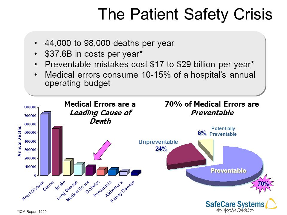 The Patient Safety Crisis 44,000 to 98,000 deaths per year $37.6B in costs per year* Preventable mistakes cost $17 to $29 billion per year* Medical errors consume 10-15% of a hospitals annual operating budget 70% of Medical Errors are Preventable Potentially Preventable Unpreventable Preventable Medical Errors are a Leading Cause of Death *IOM Report 1999
