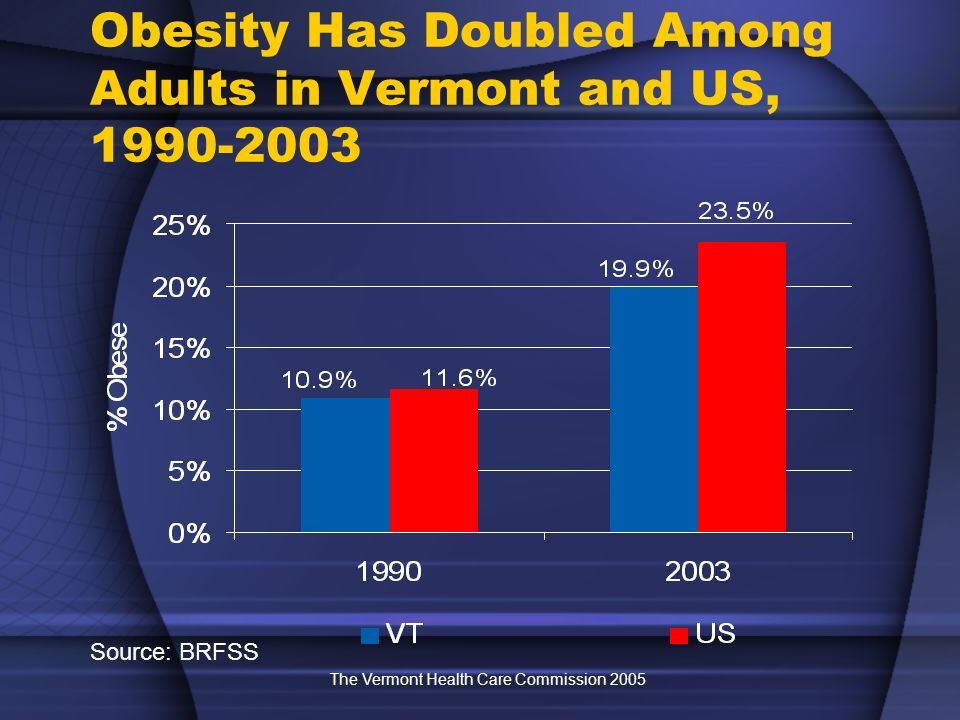 The Vermont Health Care Commission 2005 Obesity Has Doubled Among Adults in Vermont and US, 1990-2003 Source: BRFSS