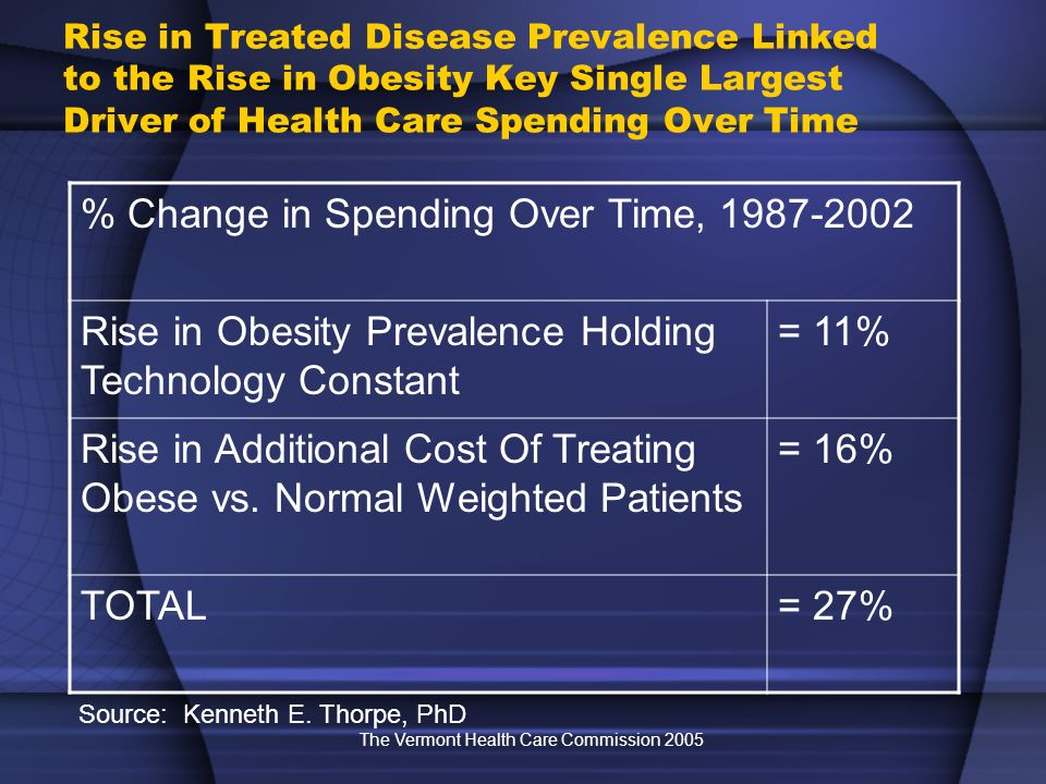 The Vermont Health Care Commission 2005 Rise in Treated Disease Prevalence Linked to the Rise in Obesity Key Single Largest Driver of Health Care Spending Over Time % Change in Spending Over Time, 1987-2002 Rise in Obesity Prevalence Holding Technology Constant = 11% Rise in Additional Cost Of Treating Obese vs.