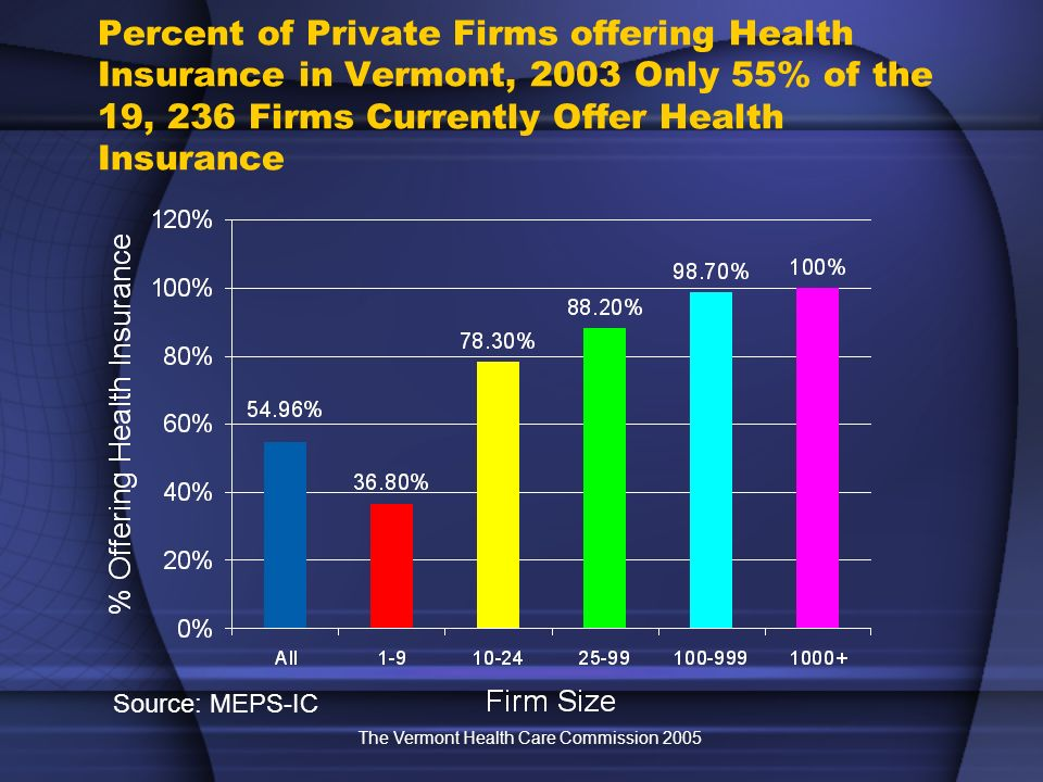The Vermont Health Care Commission 2005 Percent of Private Firms offering Health Insurance in Vermont, 2003 Only 55% of the 19, 236 Firms Currently Of