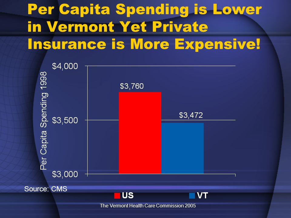 The Vermont Health Care Commission 2005 Per Capita Spending is Lower in Vermont Yet Private Insurance is More Expensive.
