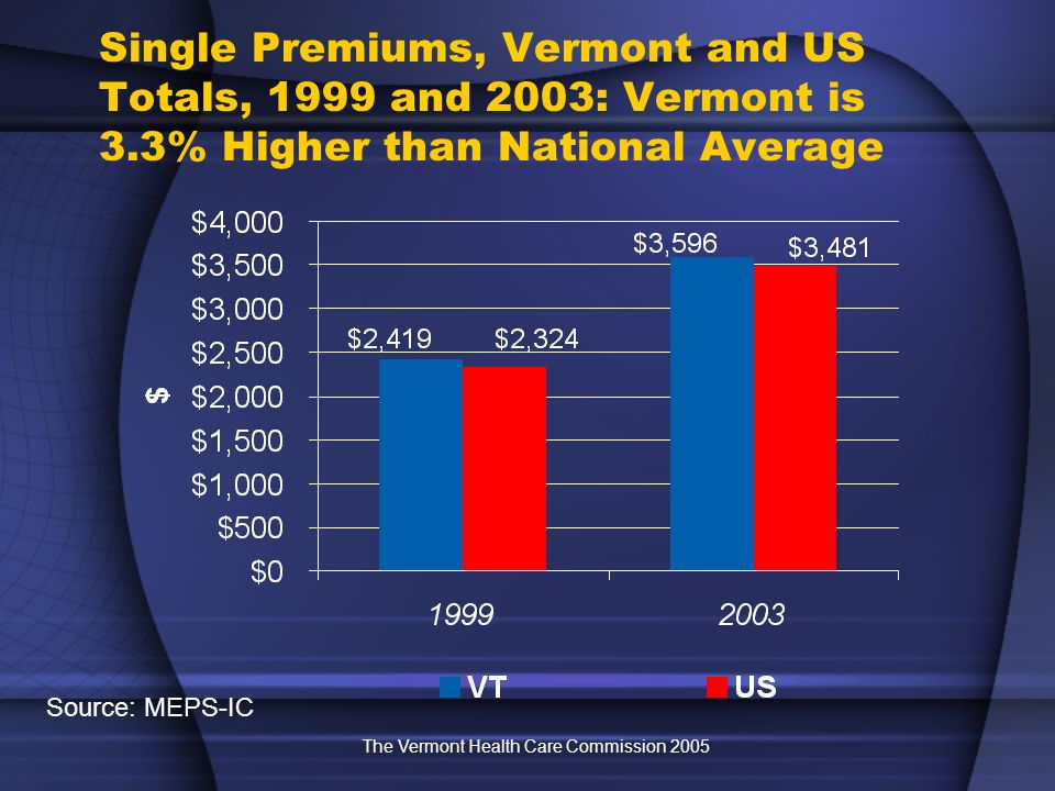 The Vermont Health Care Commission 2005 Single Premiums, Vermont and US Totals, 1999 and 2003: Vermont is 3.3% Higher than National Average Source: MEPS-IC