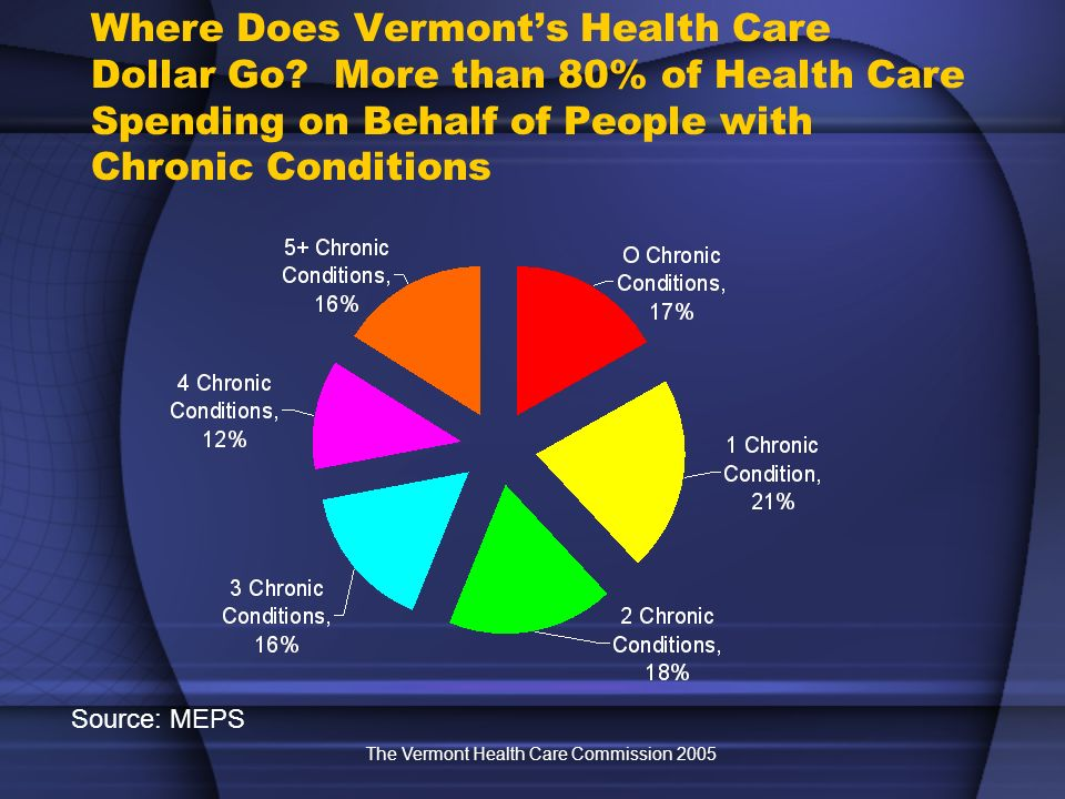 The Vermont Health Care Commission 2005 Where Does Vermonts Health Care Dollar Go.