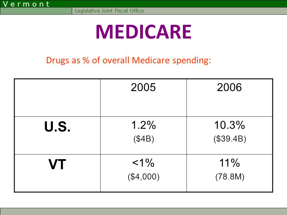 V e r m o n t Legislative Joint Fiscal Office MEDICARE Drugs as % of overall Medicare spending: 20052006 U.S. 1.2% ($4B) 10.3% ($39.4B) VT <1% ($4,000
