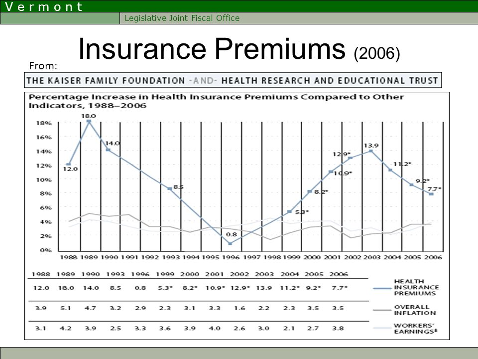 V e r m o n t Legislative Joint Fiscal Office Insurance Premiums (2006) From: