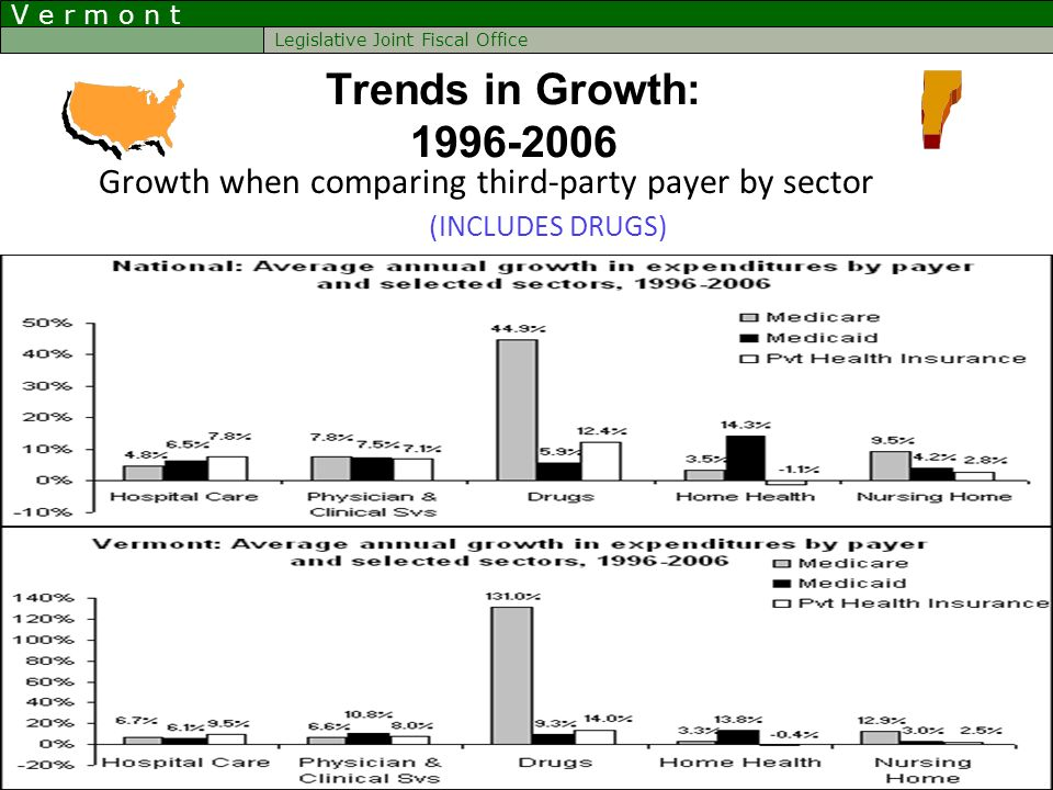 V e r m o n t Legislative Joint Fiscal Office Growth when comparing third-party payer by sector (INCLUDES DRUGS) Trends in Growth: 1996-2006