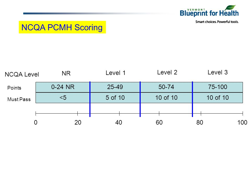 NCQA PCMH Scoring 020406080100 0-24 NR25-4950-7475-100 NCQA Level Points Must Pass <55 of 1010 of 10 NR Level 1 Level 2Level 3