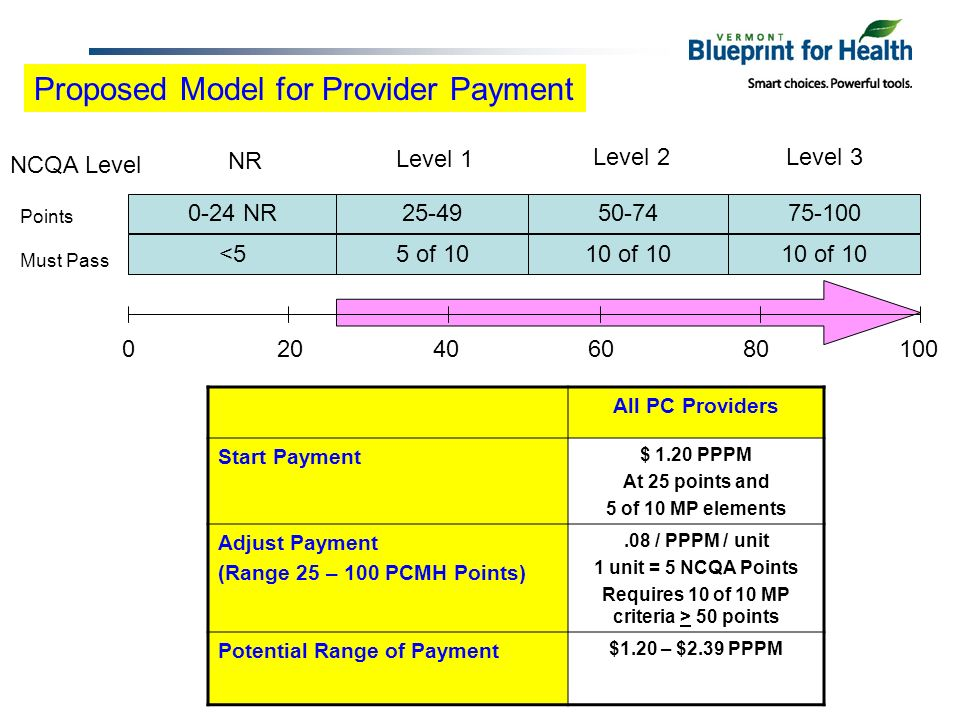 Proposed Model for Provider Payment All PC Providers Start Payment $ 1.20 PPPM At 25 points and 5 of 10 MP elements Adjust Payment (Range 25 – 100 PCMH Points).08 / PPPM / unit 1 unit = 5 NCQA Points Requires 10 of 10 MP criteria > 50 points Potential Range of Payment $1.20 – $2.39 PPPM 020406080100 0-24 NR25-4950-7475-100 NCQA Level Points Must Pass <55 of 1010 of 10 NR Level 1 Level 2Level 3