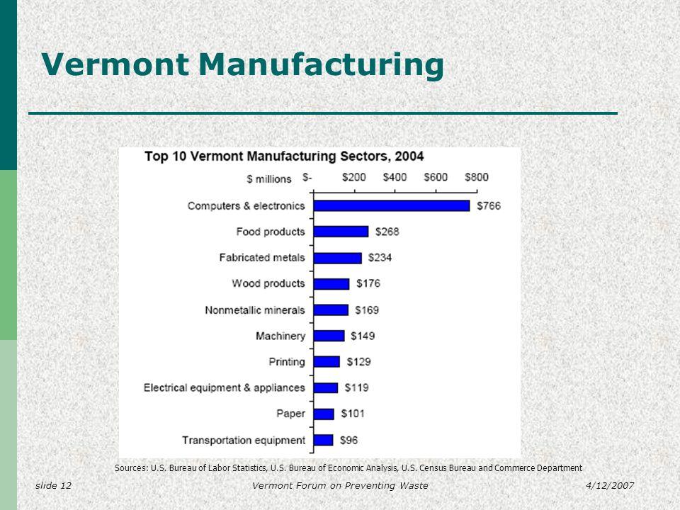 slide 124/12/2007Vermont Forum on Preventing Waste Vermont Manufacturing Sources: U.S. Bureau of Labor Statistics, U.S. Bureau of Economic Analysis, U
