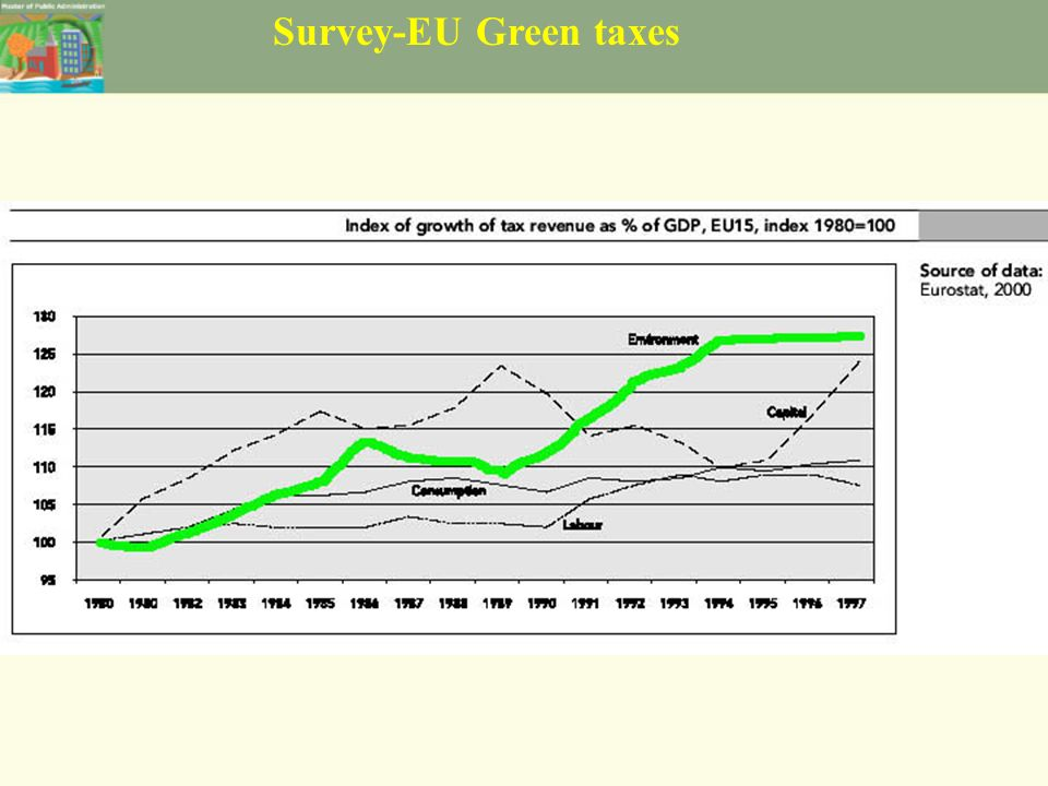 Survey-EU Green taxes