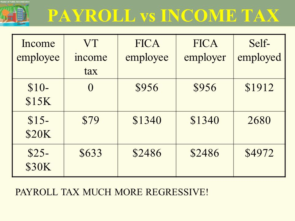 PAYROLL vs INCOME TAX Income employee VT income tax FICA employee FICA employer Self- employed $10- $15K 0$956 $1912 $15- $20K $79$1340 2680 $25- $30K $633$2486 $4972 PAYROLL TAX MUCH MORE REGRESSIVE!