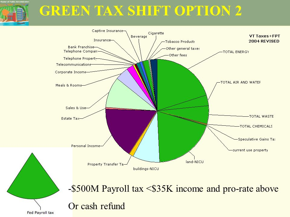 GREEN TAX SHIFT OPTION 2 -$500M Payroll tax <$35K income and pro-rate above Or cash refund