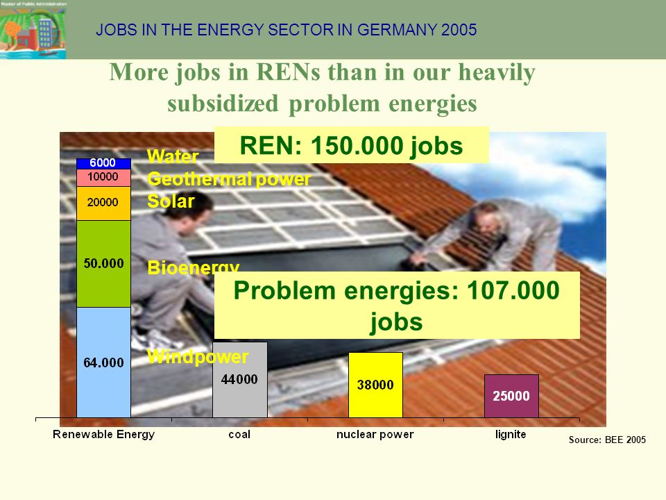 More jobs in RENs than in our heavily subsidized problem energies Source: BEE 2005 Water Geothermal power Solar Bioenergy Windpower REN: 150.000 jobs JOBS IN THE ENERGY SECTOR IN GERMANY 2005 Problem energies: 107.000 jobs