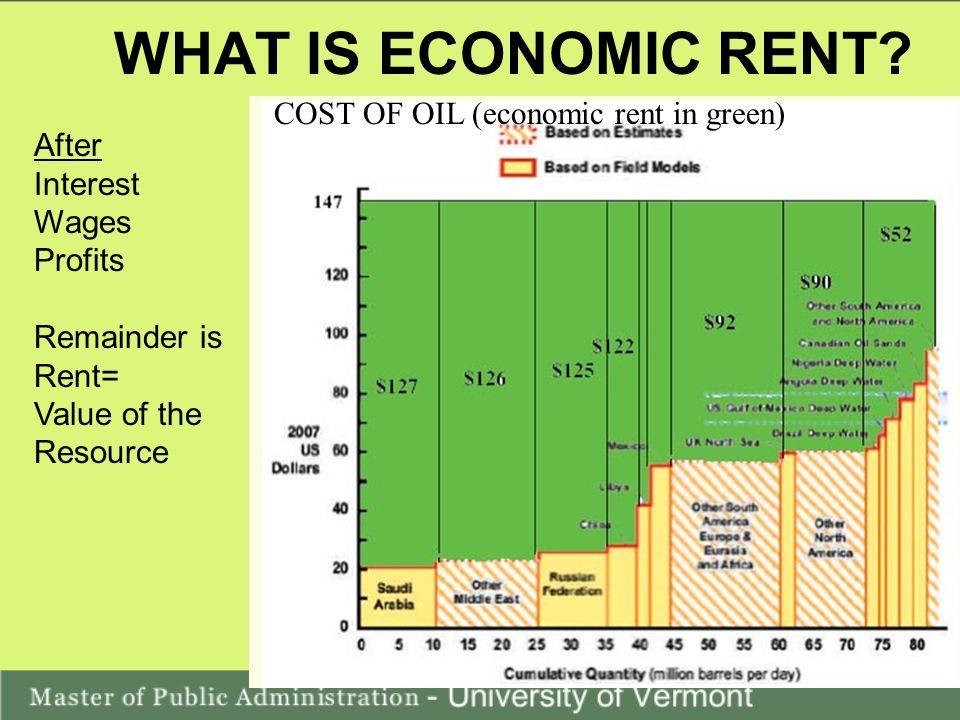 WHAT IS ECONOMIC RENT.