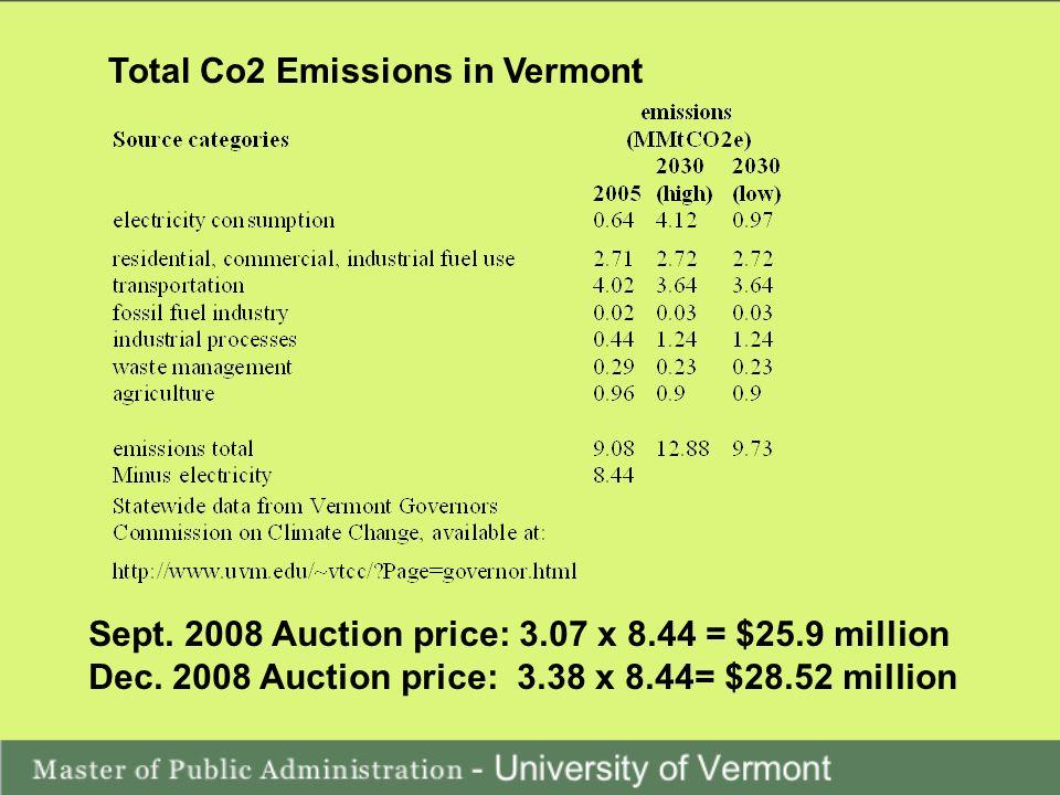 Total Co2 Emissions in Vermont Sept. 2008 Auction price: 3.07 x 8.44 = $25.9 million Dec.