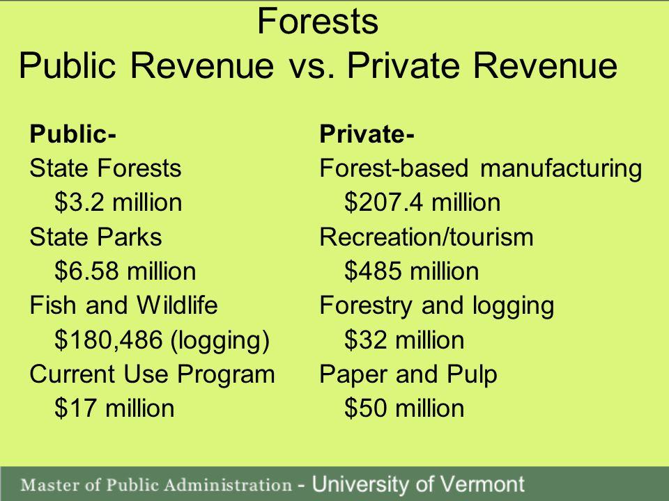Forests Public Revenue vs.