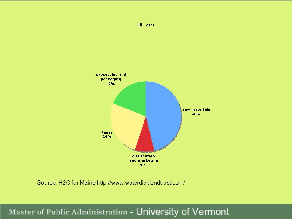 Source: H2O for Maine http://www.waterdividendtrust.com/