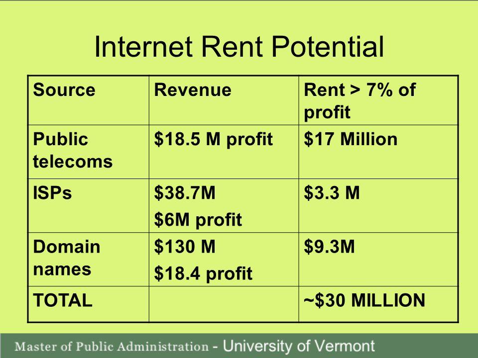 Internet Rent Potential SourceRevenueRent > 7% of profit Public telecoms $18.5 M profit$17 Million ISPs$38.7M $6M profit $3.3 M Domain names $130 M $18.4 profit $9.3M TOTAL~$30 MILLION