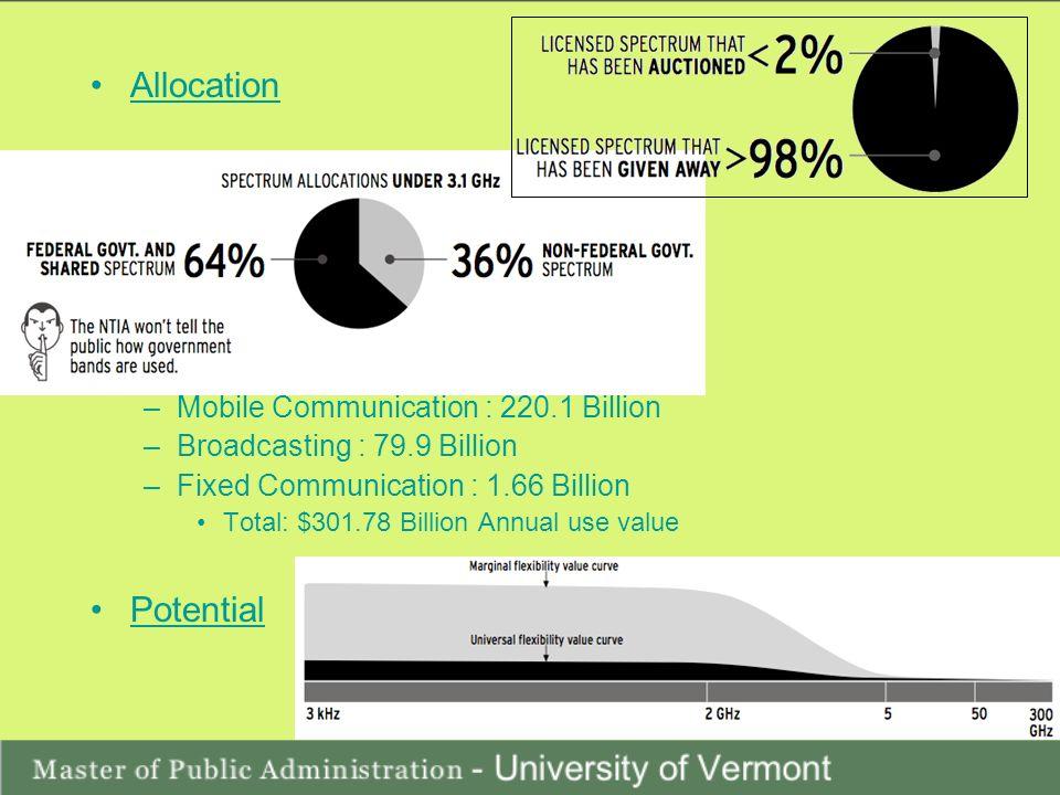 Allocation Value –Mobile Communication : 220.1 Billion –Broadcasting : 79.9 Billion –Fixed Communication : 1.66 Billion Total: $301.78 Billion Annual use value Potential