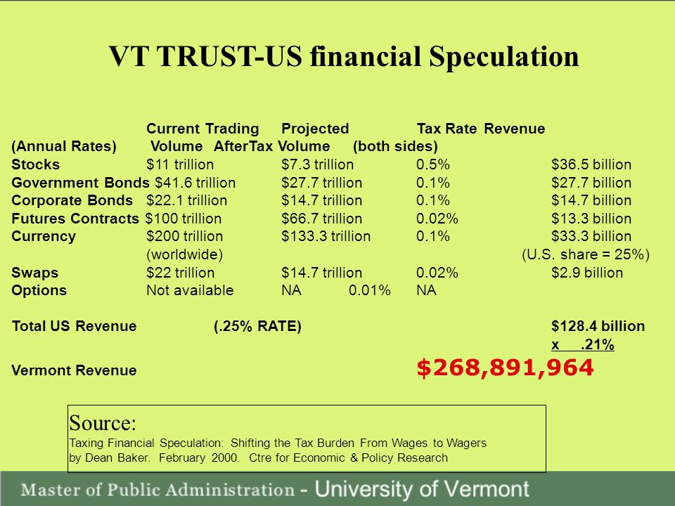 VT TRUST-US financial Speculation Current Trading Projected Tax Rate Revenue (Annual Rates) Volume AfterTax Volume (both sides) Stocks $11 trillion $7.3 trillion 0.5% $36.5 billion Government Bonds $41.6 trillion $27.7 trillion 0.1% $27.7 billion Corporate Bonds $22.1 trillion $14.7 trillion 0.1% $14.7 billion Futures Contracts $100 trillion $66.7 trillion 0.02% $13.3 billion Currency $200 trillion $133.3 trillion 0.1% $33.3 billion (worldwide) (U.S.