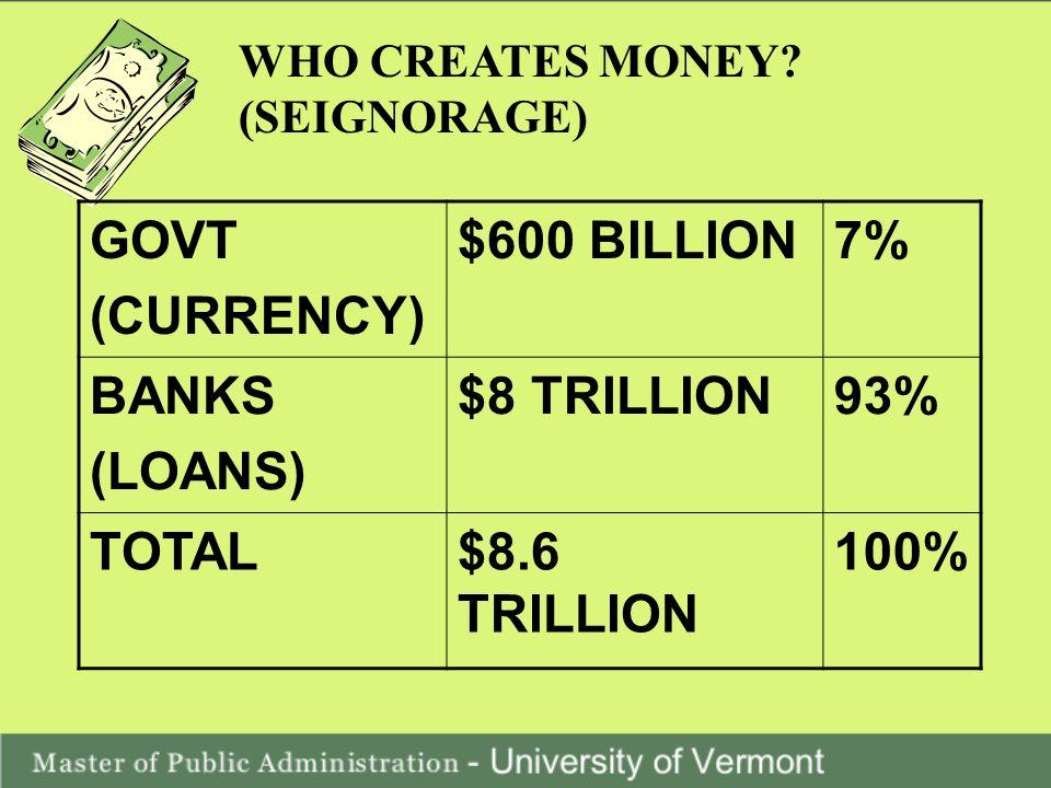 WHO CREATES MONEY.