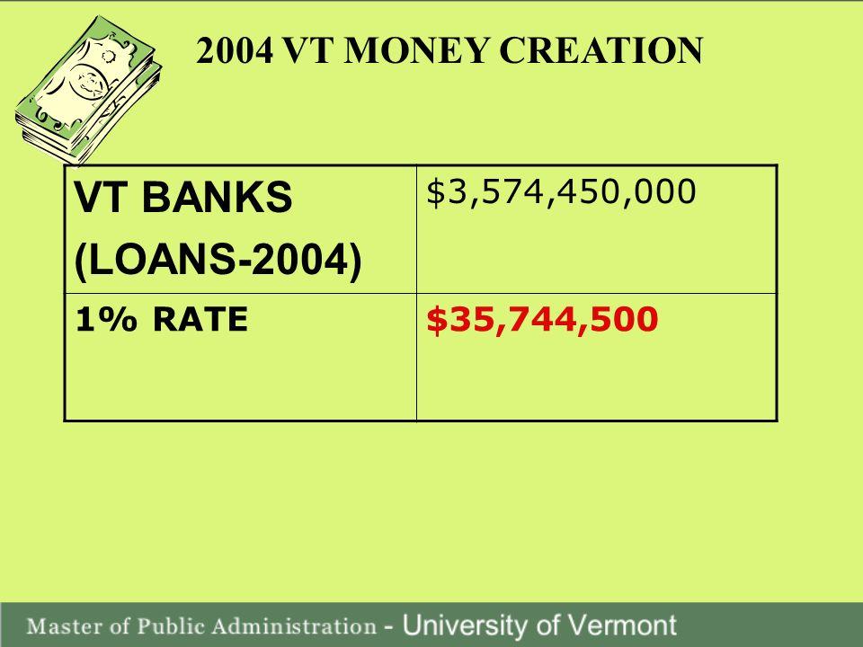 2004 VT MONEY CREATION VT BANKS (LOANS-2004) $3,574,450,000 1% RATE$35,744,500