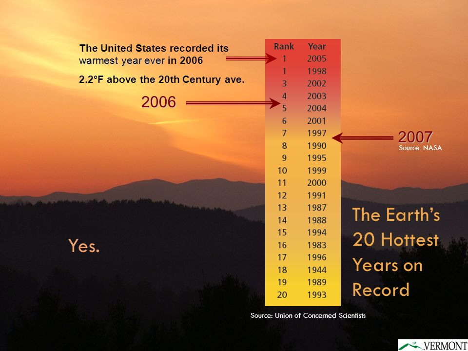 2006 warmest year ever The United States recorded its warmest year ever in °F above the 20th Century ave.