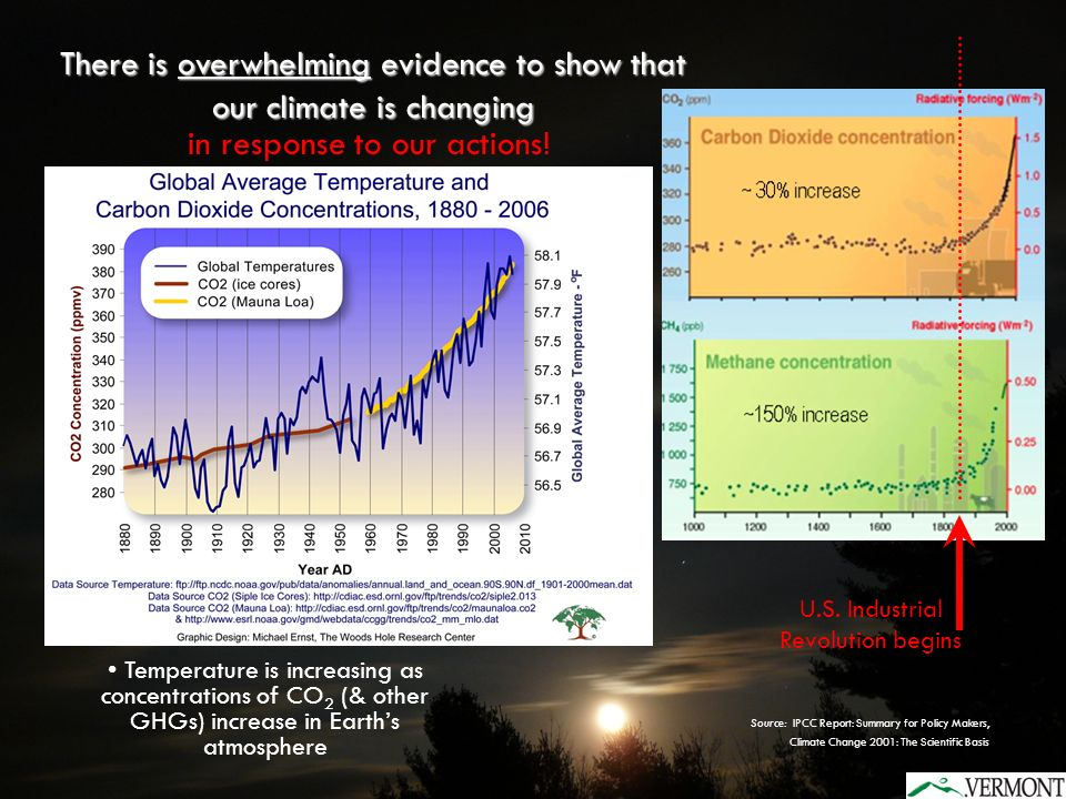 Thousands of peer-reviewed scientific research publications provide clear & convincing evidence for warming caused by humans (anthropogenic GHG emissions) Source: IPCC Report: Summary for Policy Makers, Climate Change 2001: The Scientific Basis Greenhouse Gas concentrations have increased dramatically since the industrial revolution.