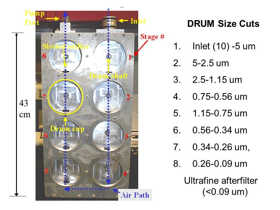 DRUM Size Cuts 1. Inlet (10) -5 um 2. 5-2.5 um 3.