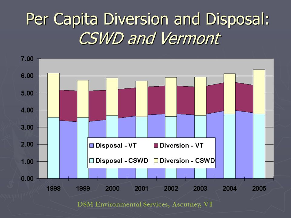 DSM Environmental Services, Ascutney, VT Per Capita Diversion and Disposal: CSWD and Vermont