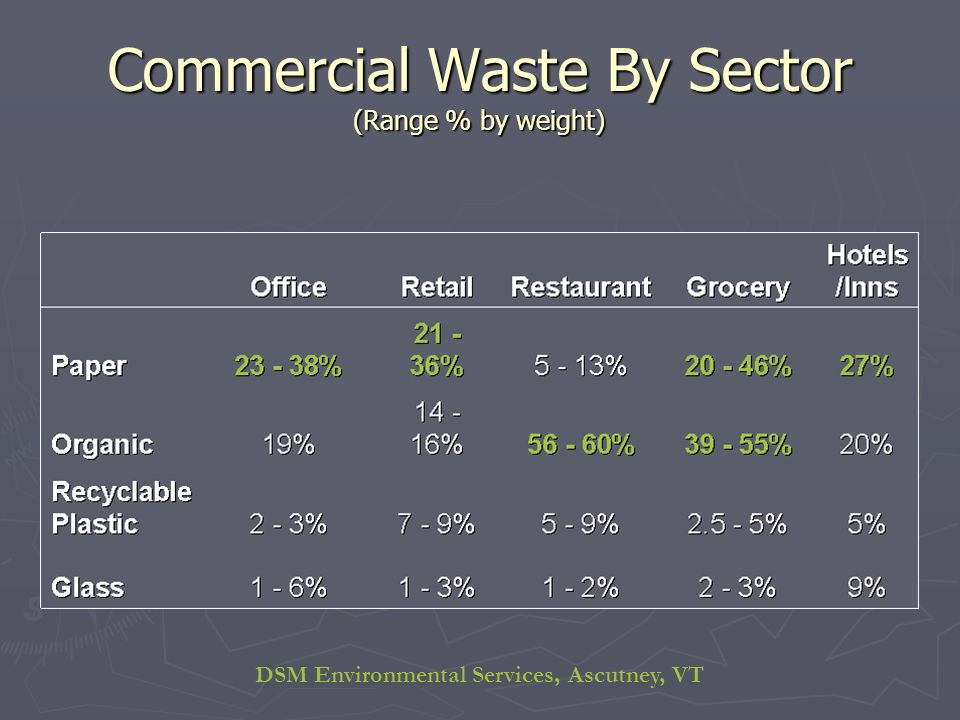 DSM Environmental Services, Ascutney, VT Commercial Waste By Sector (Range % by weight)