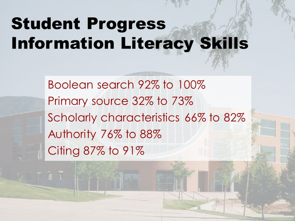 Boolean search 92% to 100% Primary source 32% to 73% Scholarly characteristics 66% to 82% Authority 76% to 88% Citing 87% to 91% Student Progress Information Literacy Skills