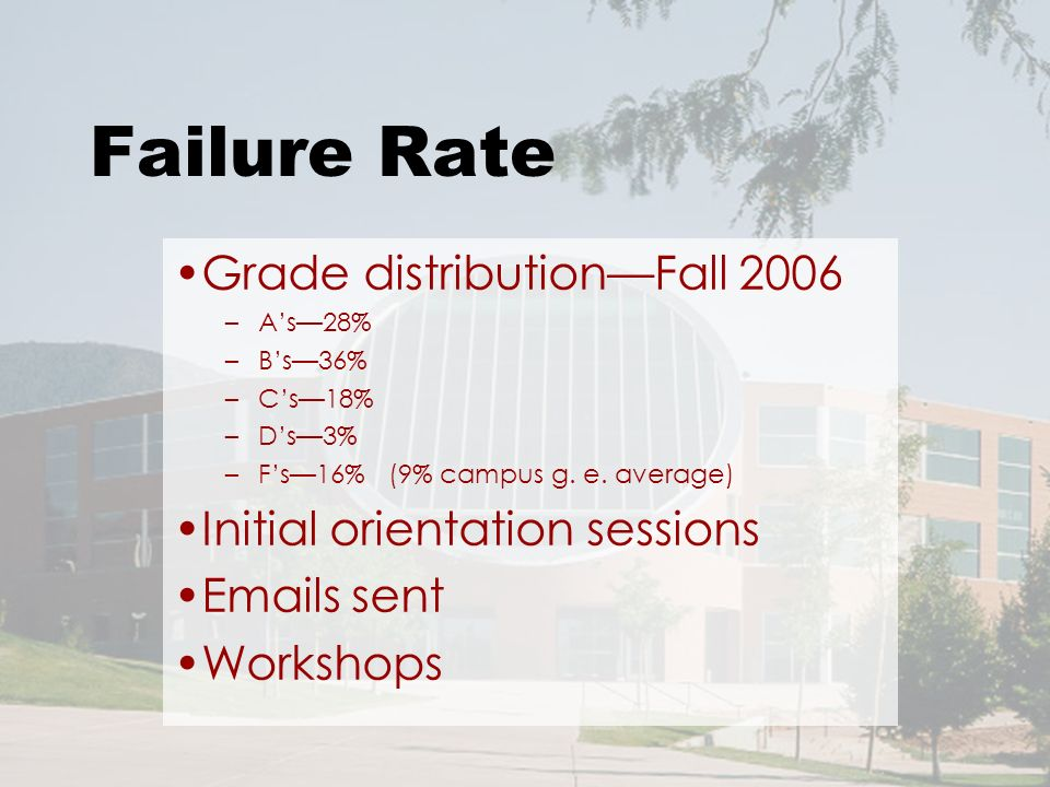 Failure Rate Grade distributionFall 2006 –As28% –Bs36% –Cs18% –Ds3% –Fs16% (9% campus g.