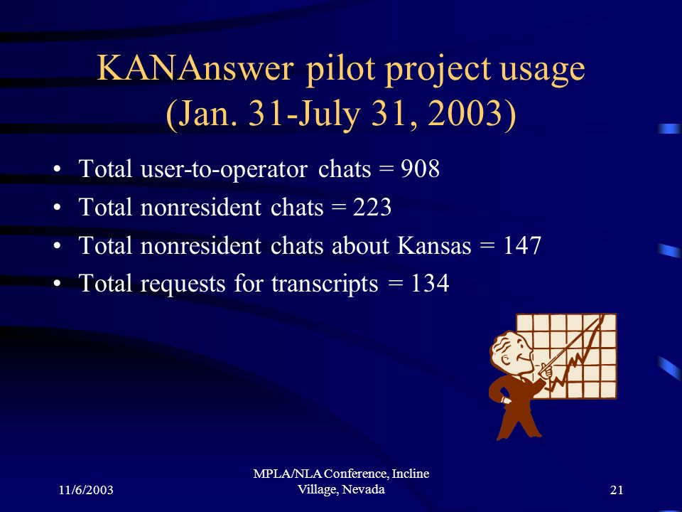 11/6/2003 MPLA/NLA Conference, Incline Village, Nevada21 KANAnswer pilot project usage (Jan. 31-July 31, 2003) Total user-to-operator chats = 908 Tota
