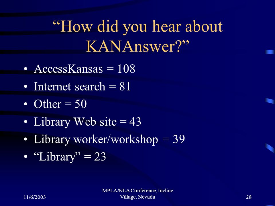 11/6/2003 MPLA/NLA Conference, Incline Village, Nevada28 How did you hear about KANAnswer? AccessKansas = 108 Internet search = 81 Other = 50 Library