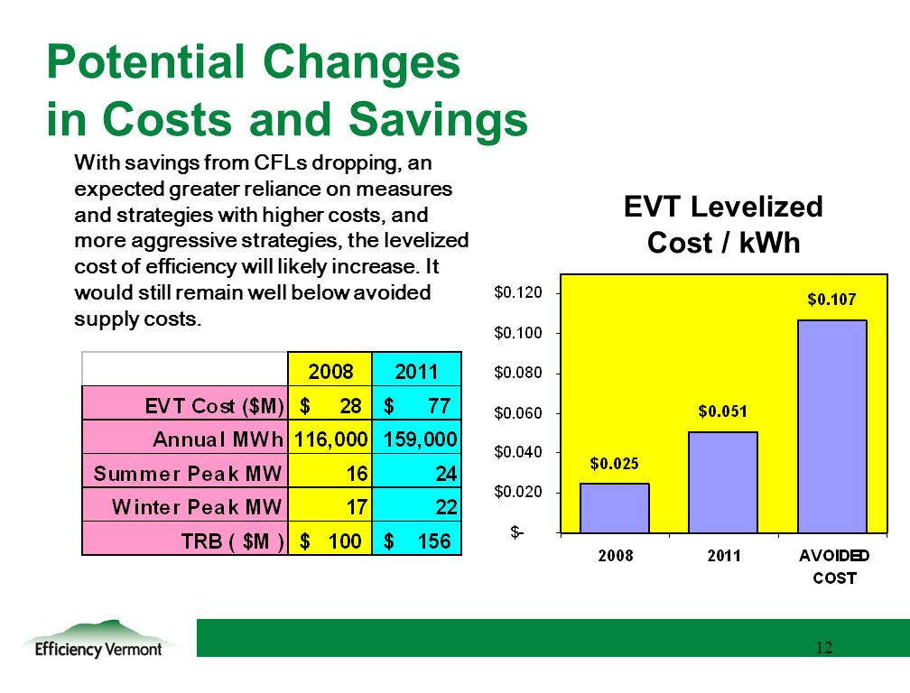 12 Potential Changes in Costs and Savings With savings from CFLs dropping, an expected greater reliance on measures and strategies with higher costs, and more aggressive strategies, the levelized cost of efficiency will likely increase.