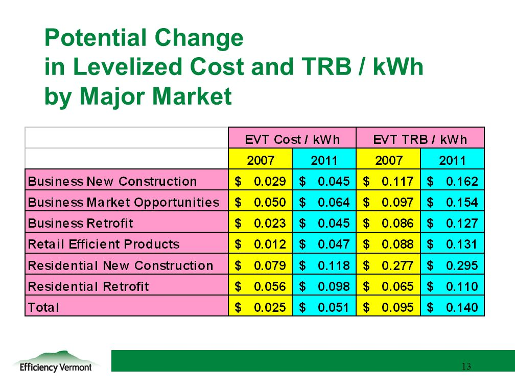 13 Potential Change in Levelized Cost and TRB / kWh by Major Market