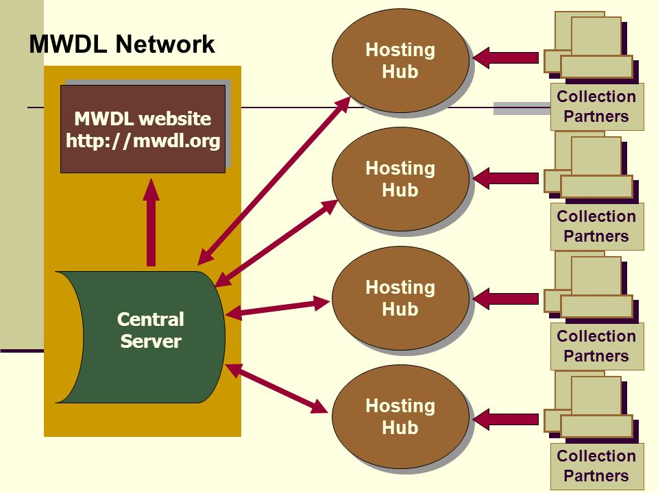 MWDL website http://mwdl.org MWDL website http://mwdl.org Hosting Hub Hosting Hub Hosting Hub Hosting Hub Hosting Hub Hosting Hub Hosting Hub Hosting Hub MWDL Network Central Server Collection Partners