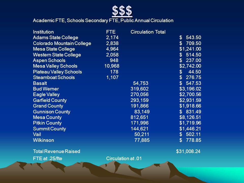 $$$ Academic FTE, Schools Secondary FTE, Public Annual Circulation InstitutionFTECirculationTotal Adams State College2,174$ 543.50 Colorado Mountain College2,838$ 709.50 Mesa State College4,964$1,241.00 Western State College2,058$ 514.50 Aspen Schools 948$ 237.00 Mesa Valley Schools 10,968$2,742.00 Plateau Valley Schools 178$ 44.50 Steamboat Schools1,107$ 276.75 Basalt 54,753$ 547.53 Bud Werner319,602$3,196.02 Eagle Valley270,056$2,700.56 Garfield County293,159$2,931.59 Grand County191,866$1,918.66 Gunnison County 83,149$ 831.49 Mesa County812,651$8,126.51 Pitkin County171,996$1,719.96 Summit County144,621$1,446.21 Vail 50,211$ 502.11 Wilkinson 77,885$ 778.85 Total Revenue Raised $31,008.24 FTE at.25/fteCirculation at.01