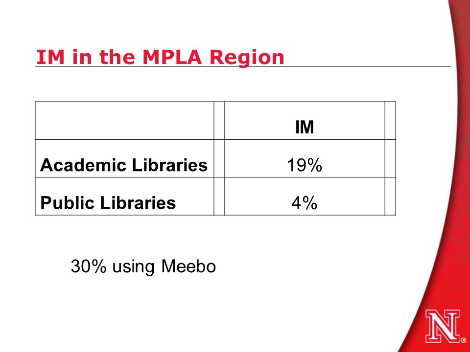 IM in the MPLA Region IM Academic Libraries19% Public Libraries4% 30% using Meebo